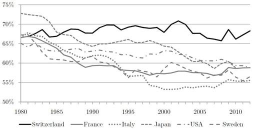 Dieses Bild zeigt ein Diagramm, auf dem die Entwicklung der Lohnquote mehrerer entwickelter Länder zu sehen ist